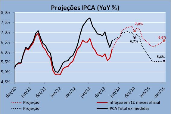 inflação ex medidas