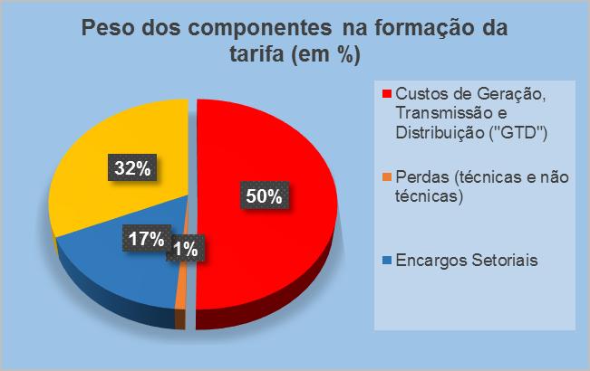 Proporção do consumo por setor da economia. Fonte: Empresa de Pesquisa Energética