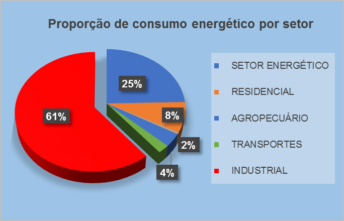 Proporção de consumo de energia elétrica por setor da economia. Fonte: Empresa de Pesquisa Energética