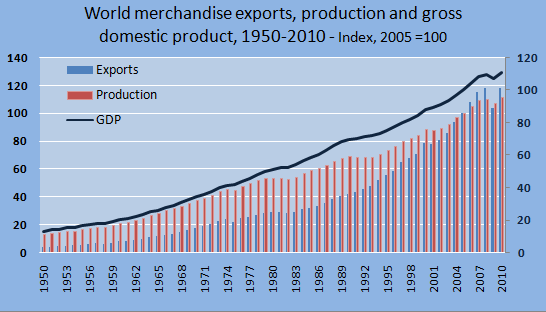 Data Source: WTO