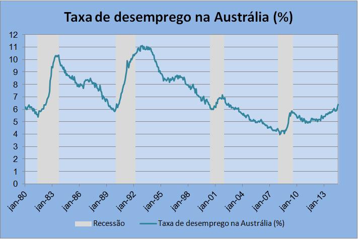 Fonte: Reserve Bank of Australia; Elaboração: autor