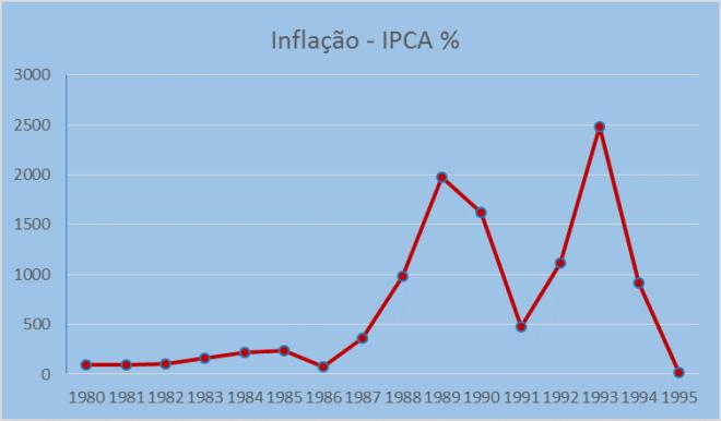 Explosão inflacionária na década de 1980. Fonte: IPCA-IPEADATA