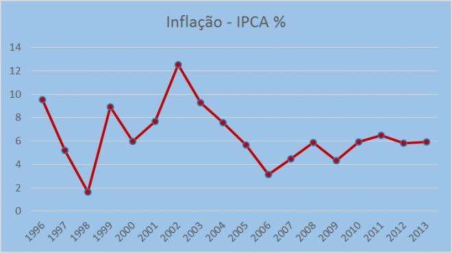 A inflação sobre controle a partir de 1995, o começo da era da estabilidade. Fonte: IPCA-IPEADATA