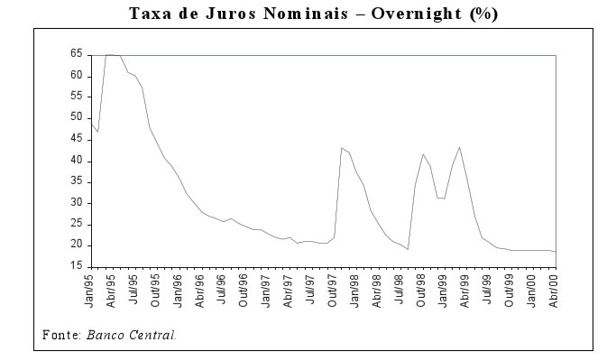 Taxa de Juros Overnight: Banco Central