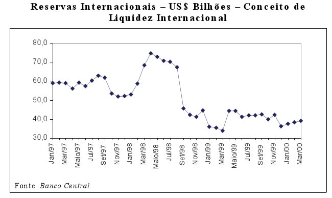 Reservas Internacionais Fonte: Banco Central