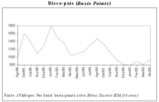 Risco Brasil Fonte: Banco Central