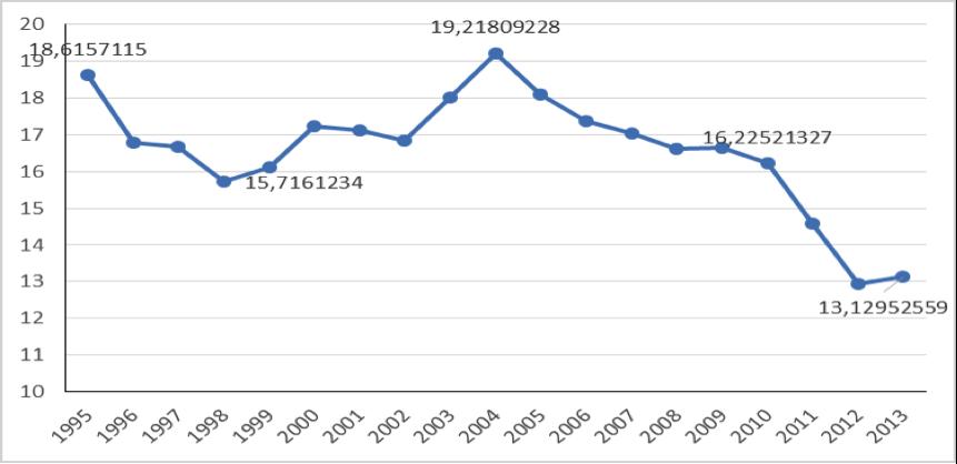 Evolução do Valor Adicionado da Indústria de Transformação sobre o PIB (%)