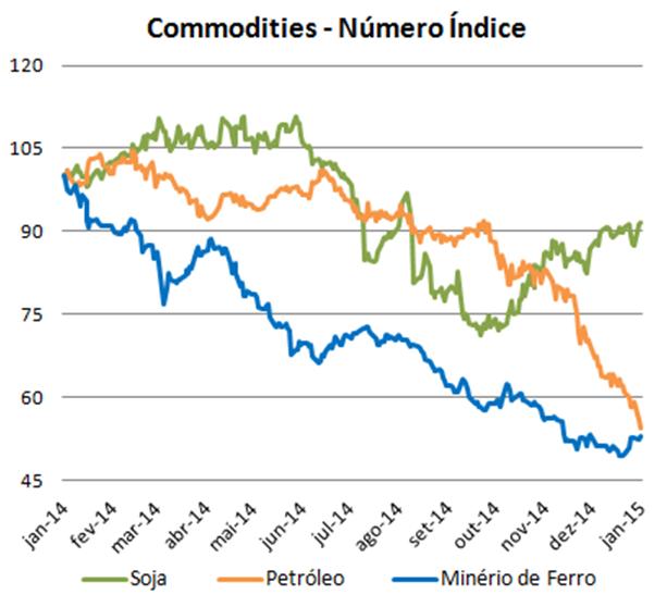 Fonte: Bloomberg. Preços em US$ normalizados em 01/01/2014
