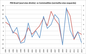 Fonte: FMI e Quartz [3]