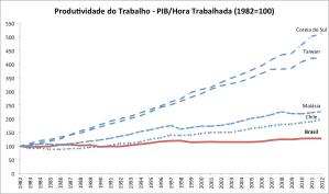 Fonte: Total Economy Database [6]