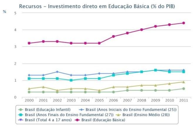 Evolução do investimento em educação % do PIB. Fonte: ONG todos pela educação