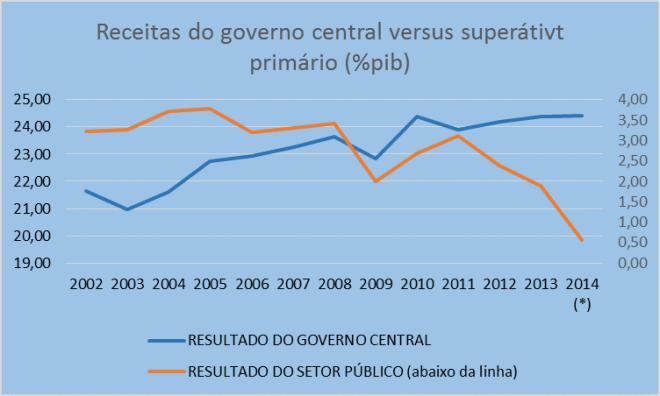 Detalhe para a 'acomodação' das receitas nos últimos anos, enquanto o déficit primário cresce a uma velocidade preocupante. Fonte: Secretaria de Política Econômica.
