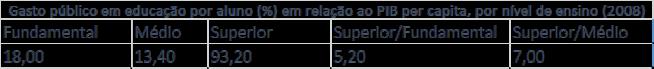 Fonte: Livro 'Porque o Brasil Cresce Pouco' de Marcos Mendes, Campus Elsevier.