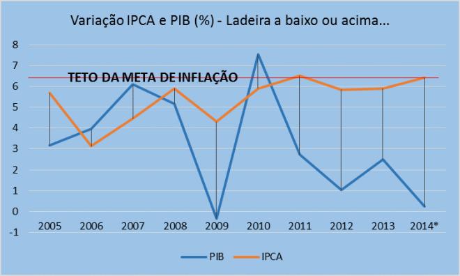 Inflação e PIB (Variação% Anual) Fonte: IPEADATA. *Para 2014 se usou uma média dos últimos 4 trimestres/média dos 4 trimestres anteriores.